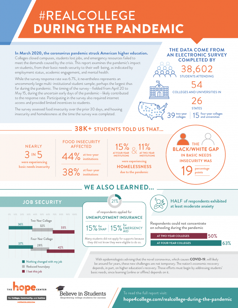 #RealCollege inforgraphic with data about students